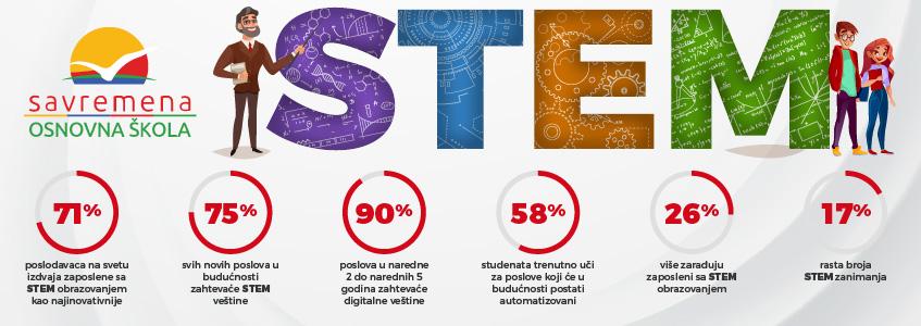 Podaci o STEM-u izraženi u procentima